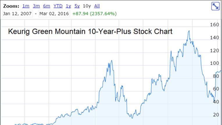 gmcr stock