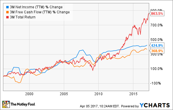 Smart Investors Are Already Buying These Stocks for Retirement