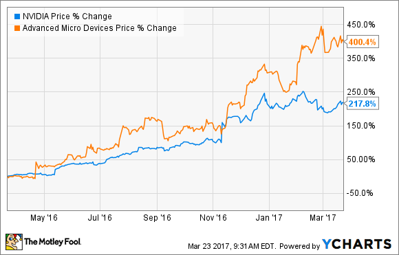 how advanced micro devices stand in the market After nine years, advanced micro devices finally broke through $10 to trade as  high  himelsein: the market price is decided by people, all of whom have   they thought they were winning this long stand-off but they just now.
