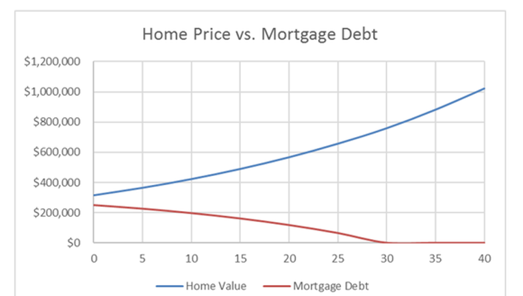 The Most Important Homeownership Chart You'll Ever See