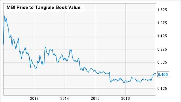 Benjamin Graham Investing: Which Stocks Would Warren Buffett's Teacher Buy Today?