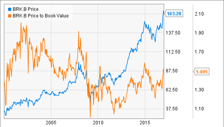 Better Buy Berkshire Hathaway Vs Ge Fox Business