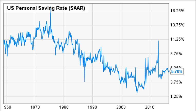 Here's the Average American's Savings Rate
