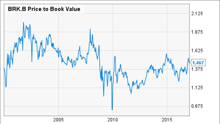 How Risky Is Berkshire Hathaway, Inc.?