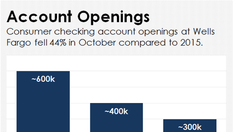 What Percent Of Wells Fargo Customers Are Closing Their Accounts