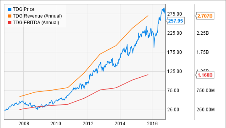 Why We're Excited About These 5 Top Stocks