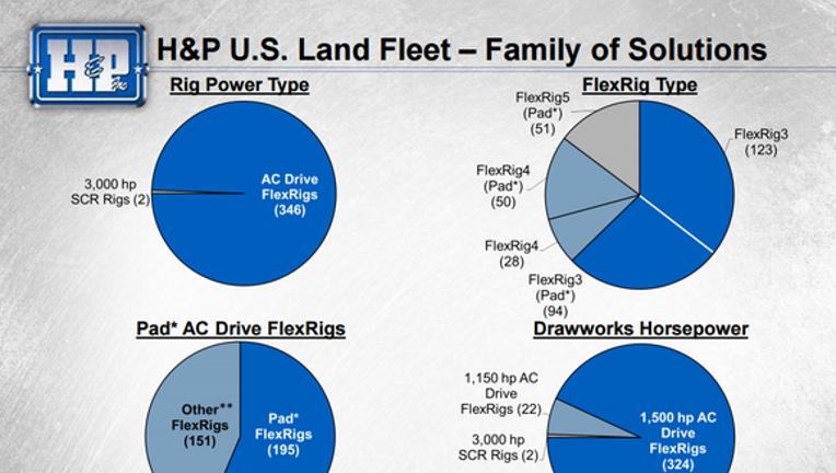 Helmerich & Payne, Inc  in 7 Charts | Fox Business