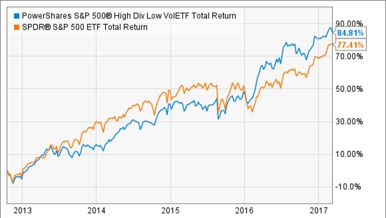 3 High-Yield ETFs That Could Power Your Portfolio to the Next Level