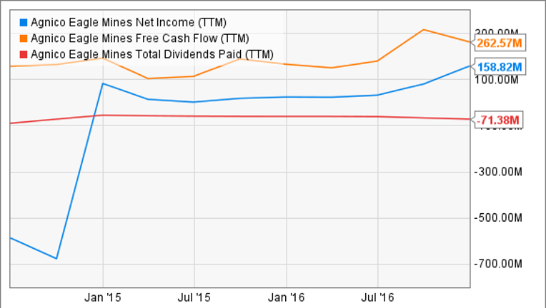 The 5 Best Dividend Stocks In Gold Fox Business