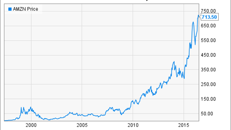 Amazon Stocks History: The Importance of Patience