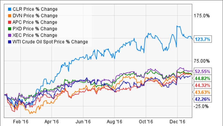 The 5 Best Oil Stocks of 2016