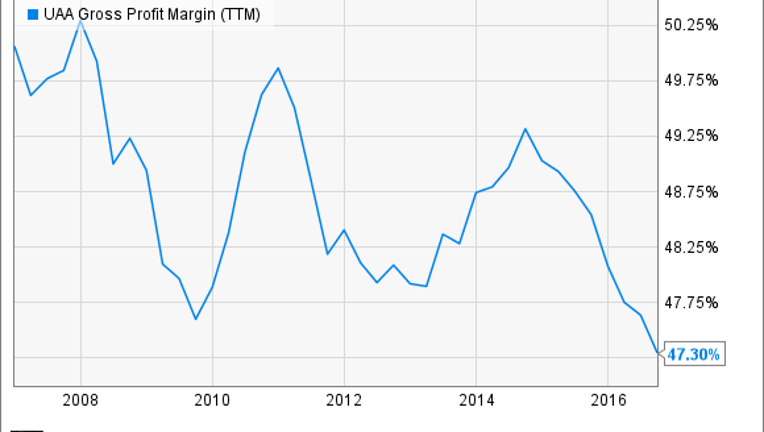 Under Armour Inc. in 5 Charts