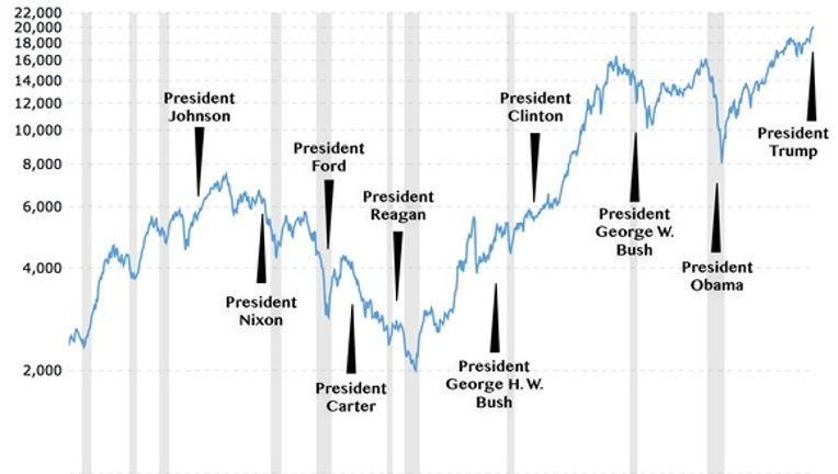 Why the Stock Market Under Trump Will Probably Lag the Market Under Obama | Fox Business