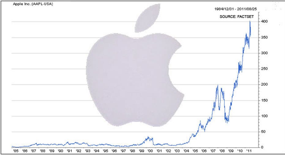 Apple Stock Chart with Logo, FactSet