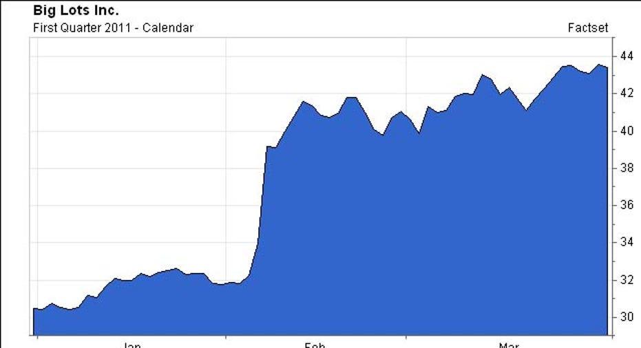 BIG, Chart, 2011 Q1