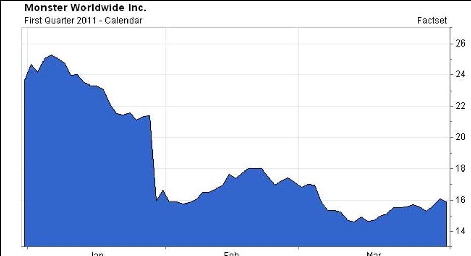 MWW, Chart, 2011 Q1
