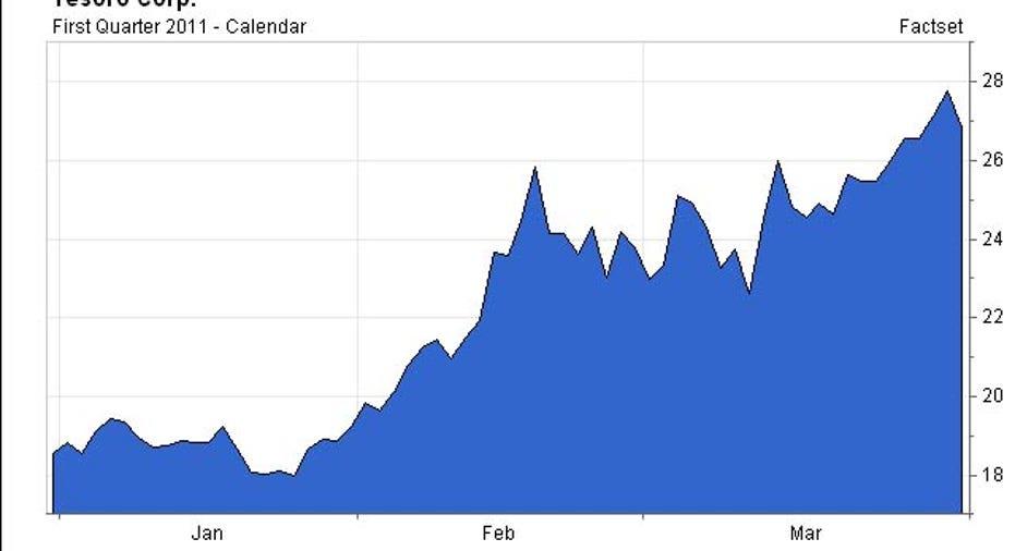 TSO Chart, 2011 Q1
