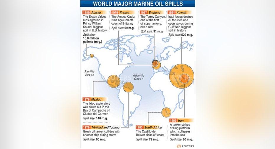 World Major Marine Oil Spills