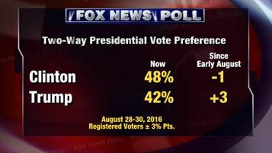 fox poll 2 way vote
