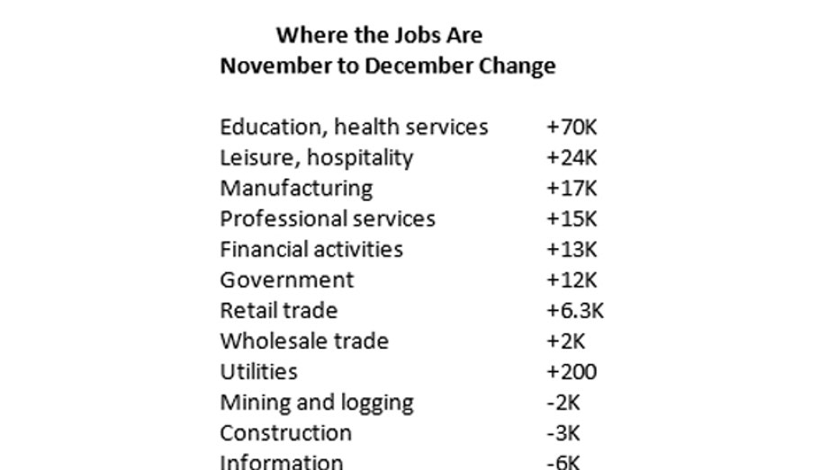 December 2016 jobs growth FBN