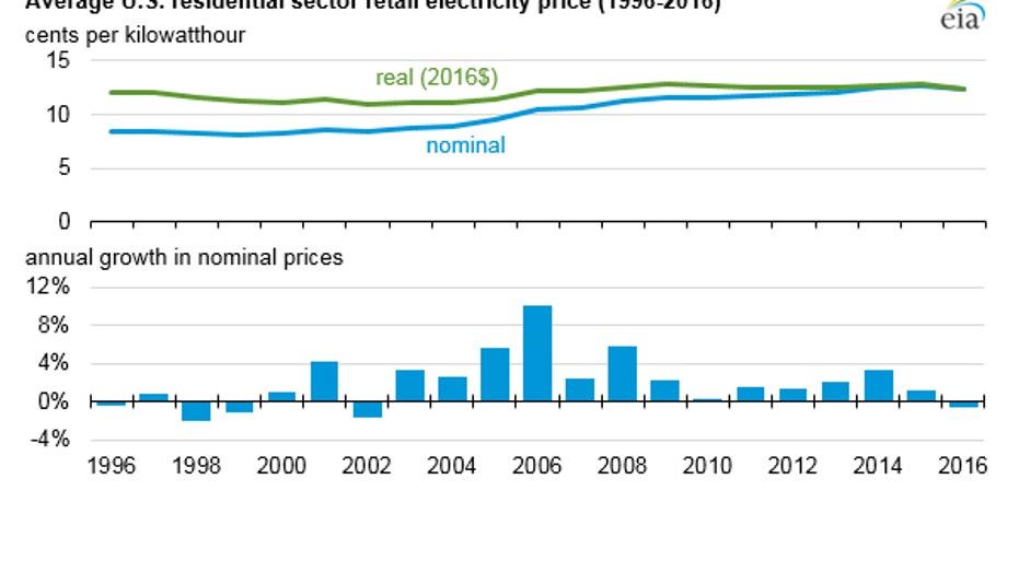 electric-prices-eia-1
