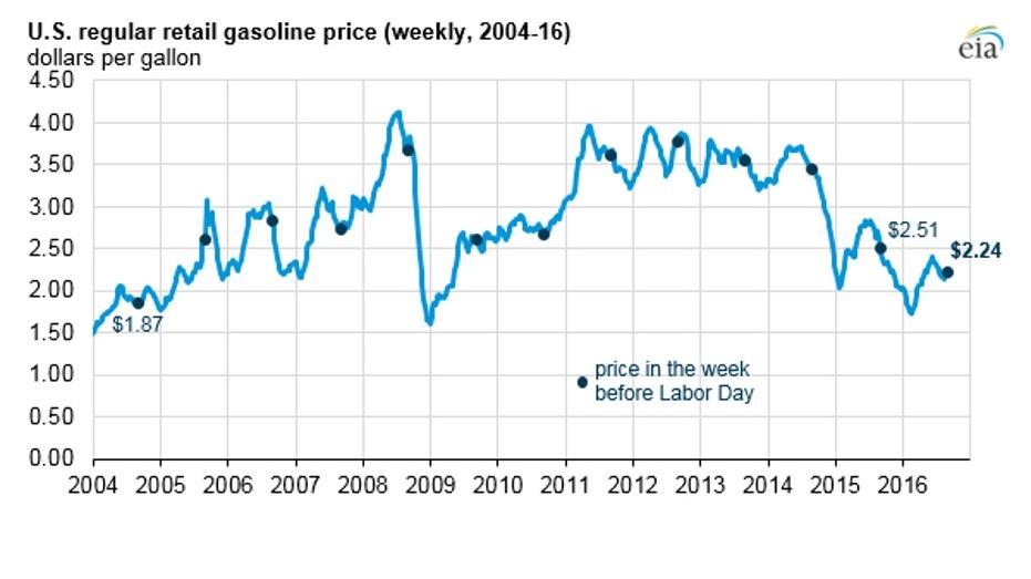 labor-day-gas-prices-2016-eia