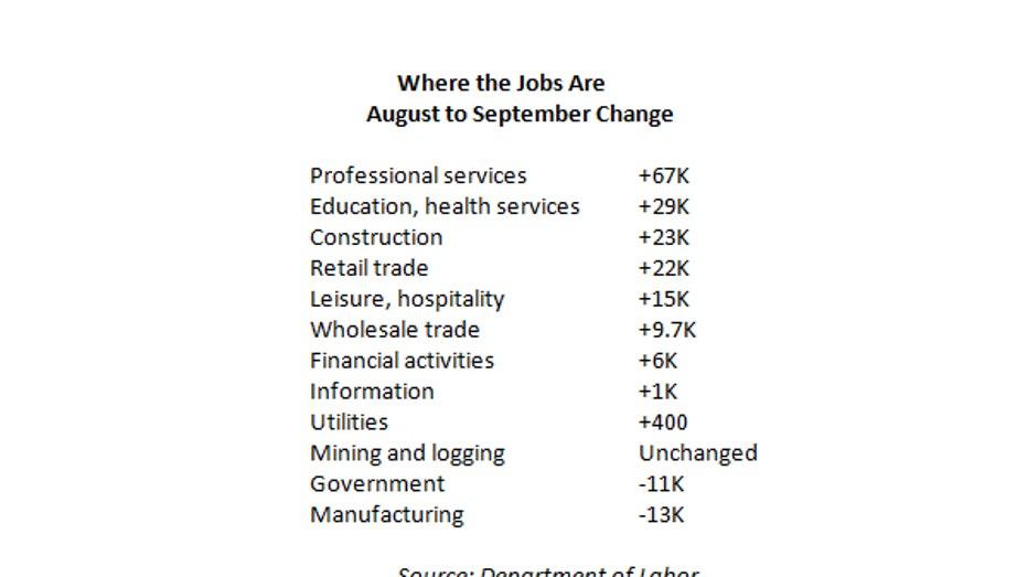 September jobs sectors