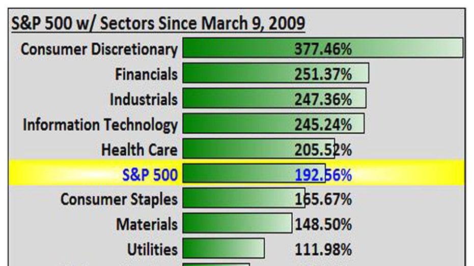 S&P chart 3-9-16 2