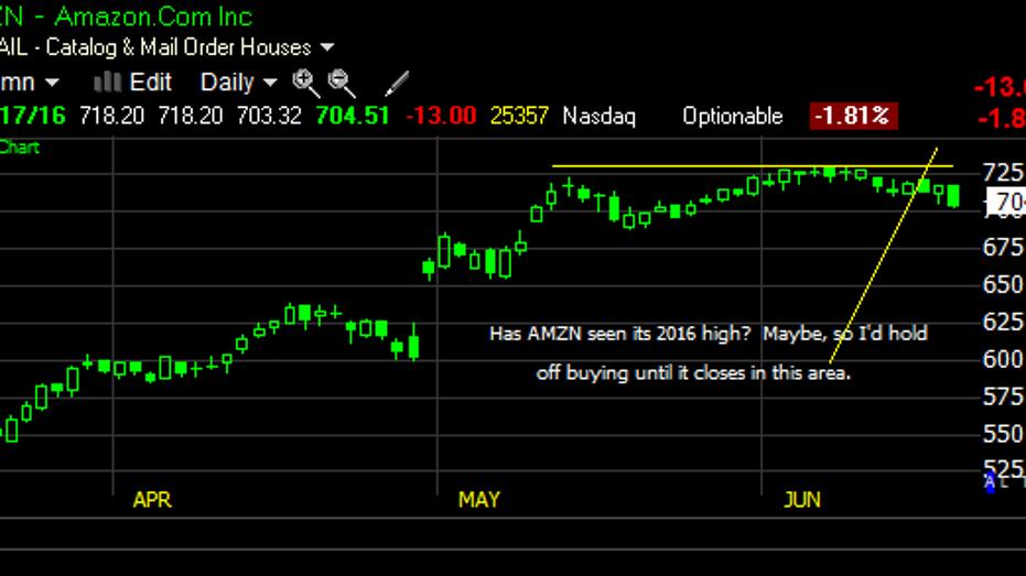 AMZN GS chart fbn