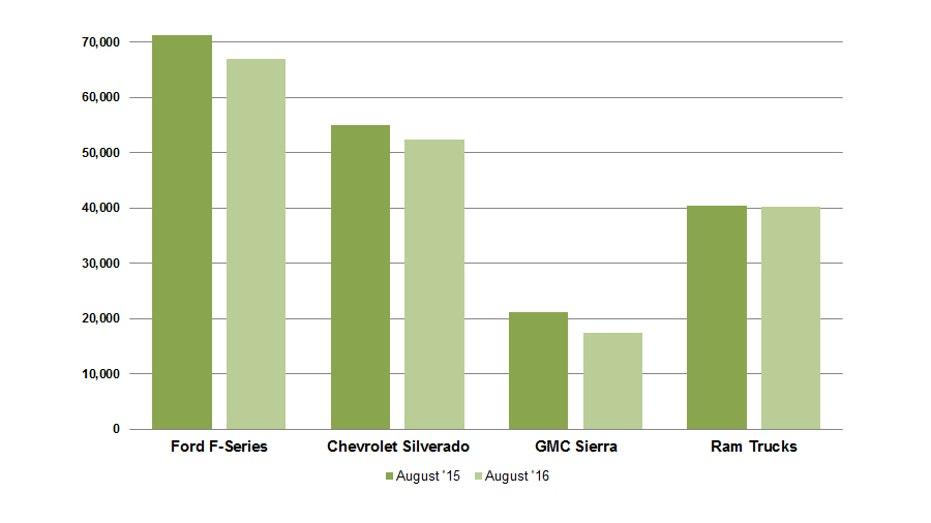 august16-truck-sales