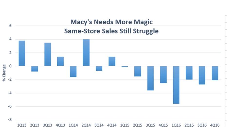Macy's SSS FBN