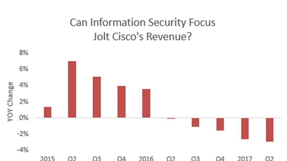 Cisco revenue gfx FBN