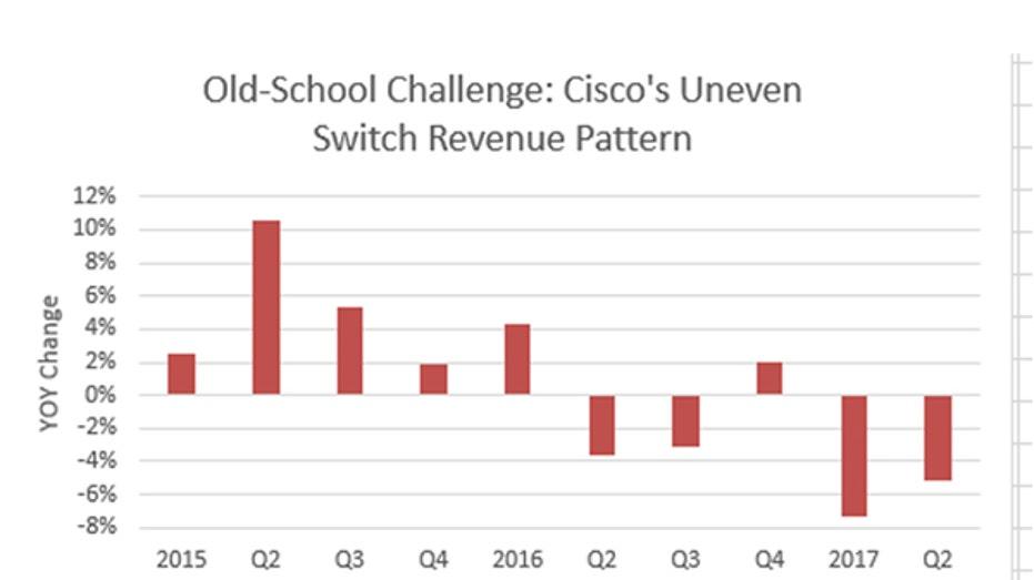 Cisco switch revenue FBN