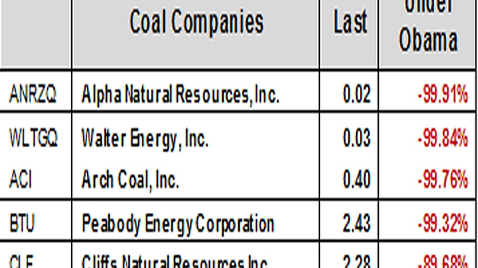 Coal Mining Stocks