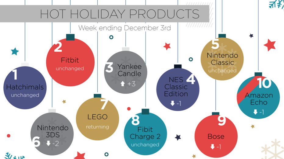 Hitwise Hot Holiday Products fbn