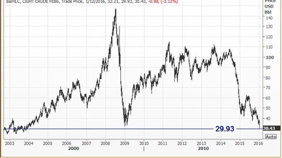 u.s. crude chart