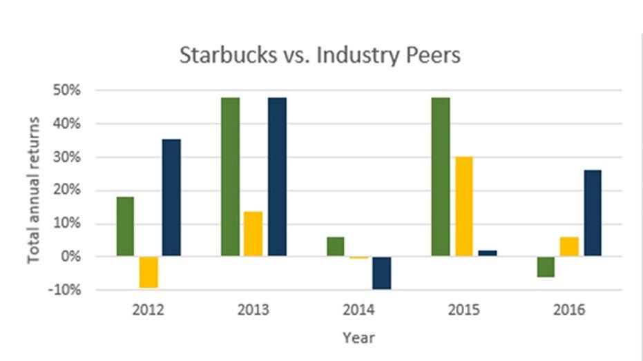 Starbucks gfx new