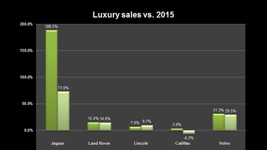 luxury-auto-sales-aug16-2
