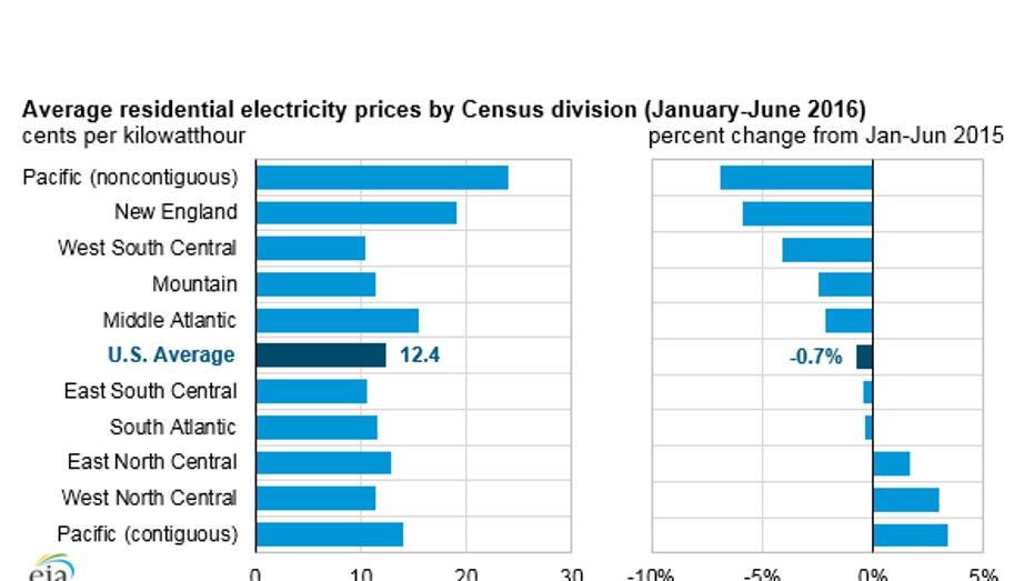 electric-prices-eia-2