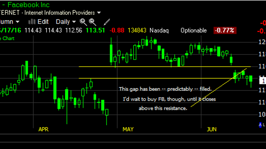 FB GS chart fbn