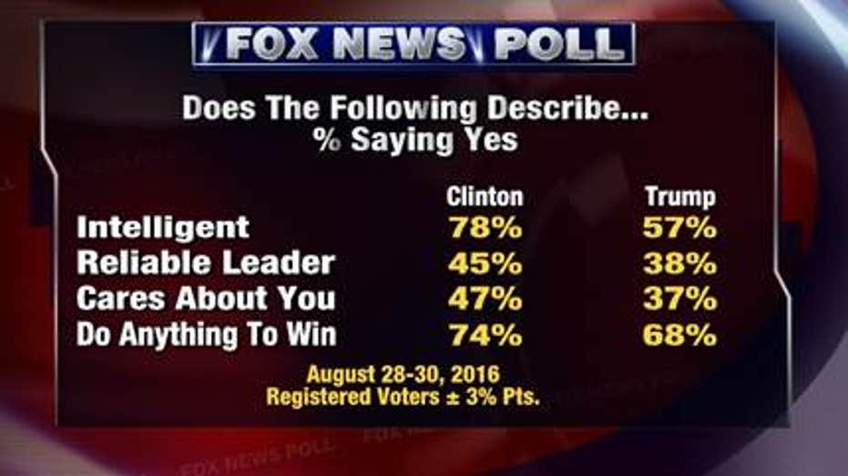 fox poll does this describe you