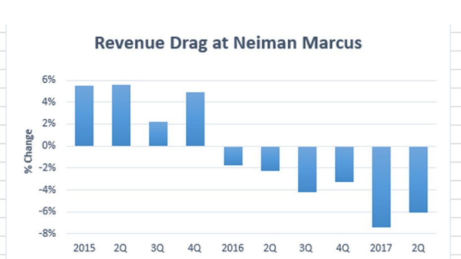 Neiman Marcus FBN gfx 3