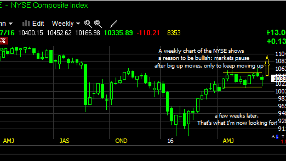 NYSE GS chart fbn