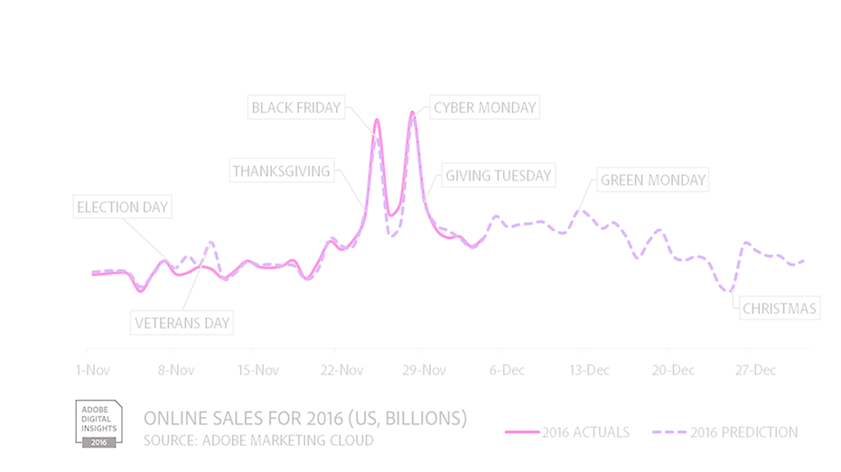 Adobe online holiday sales fbn