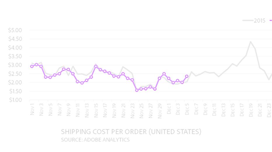 Adobe shipping costs fbn