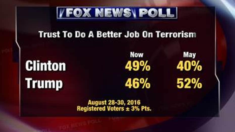 fox poll terror