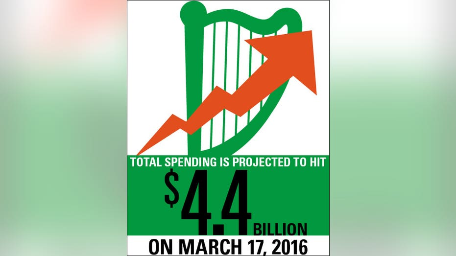 St. Pats Day Total Spending FBN