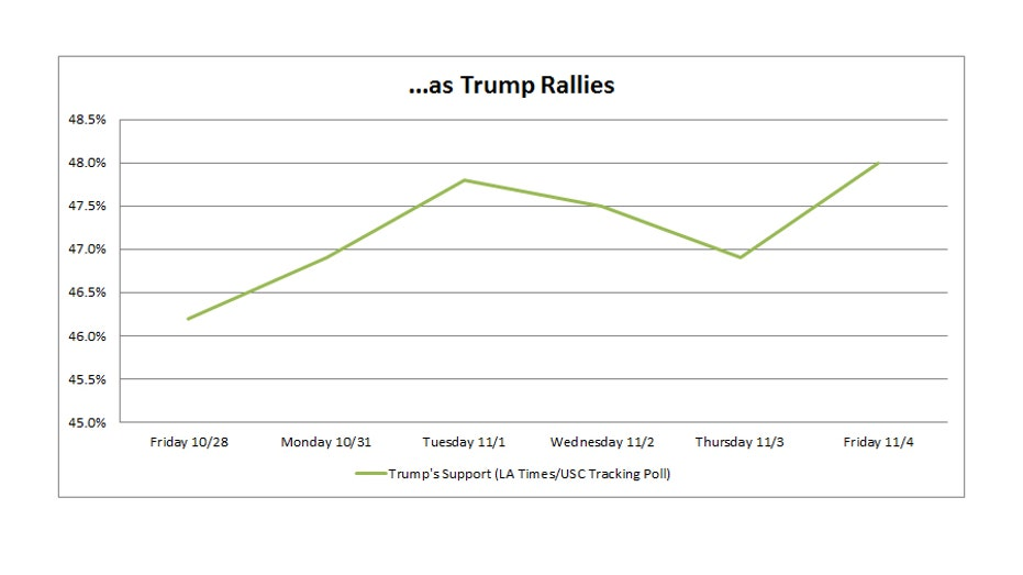 trump-gold-prices-polls