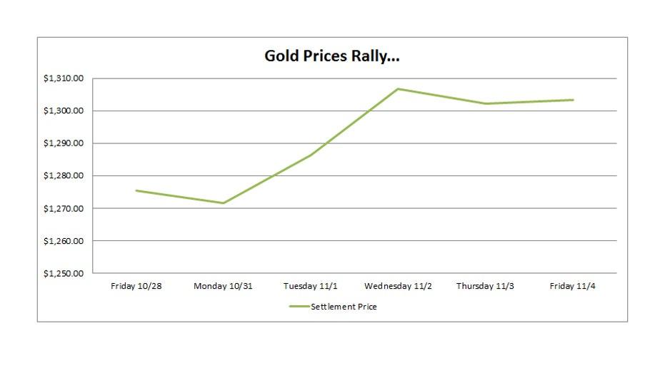 trump-gold-prices