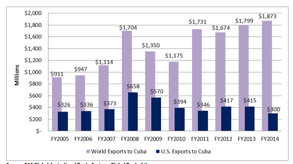 u.s. ag exports to cuba fbn